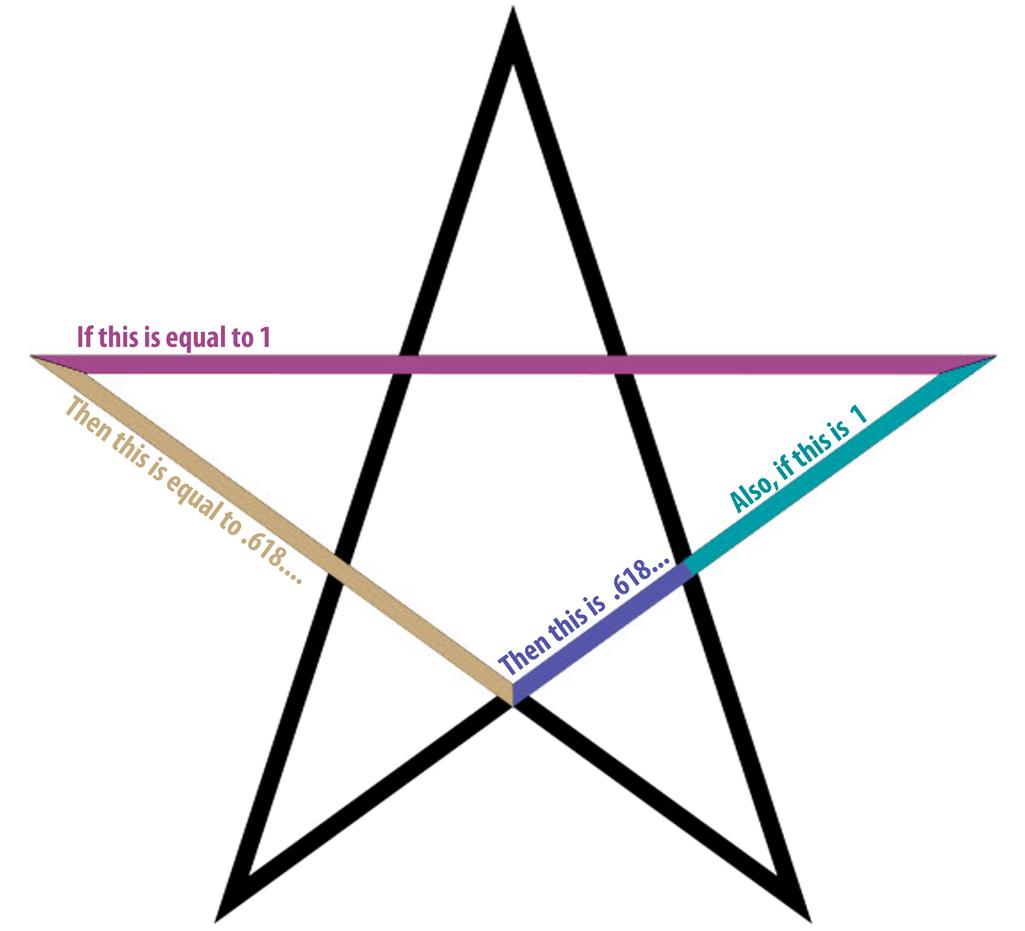 phi-pentegram
