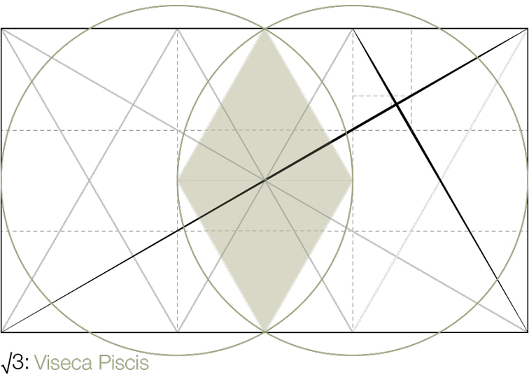 Diagram 3: Vesica Piscis